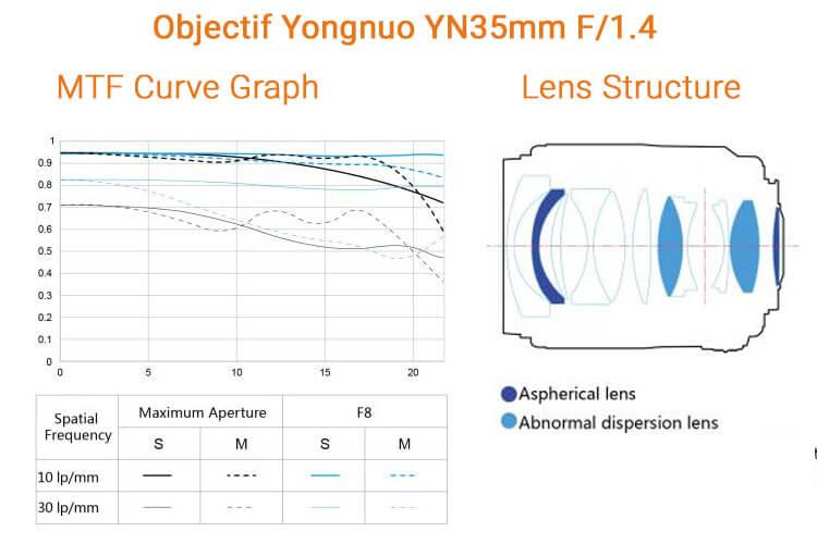 courbes MTF - yn35mm f/1.4